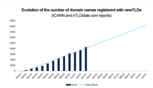 evolution-of-the-number-of-domain-names-registered-with-newtlds