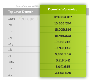 Domains Worldwide