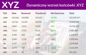 Wzrost sprzedaży domen .XYZ Tabela
